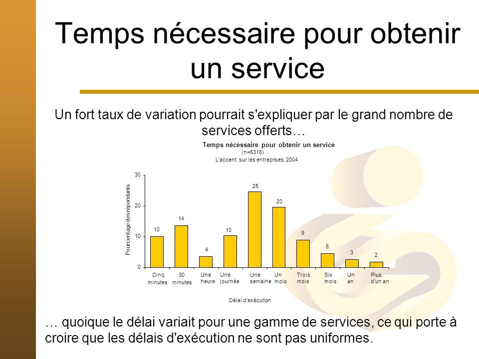 Temps nécessaire pour obtenir un service Un fort taux de variation pourrait s expliquer par le grand nombre de services offerts… … quoique le délai variait pour une gamme de services, ce qui porte à croire que les délais d exécution ne sont pas uniformes.