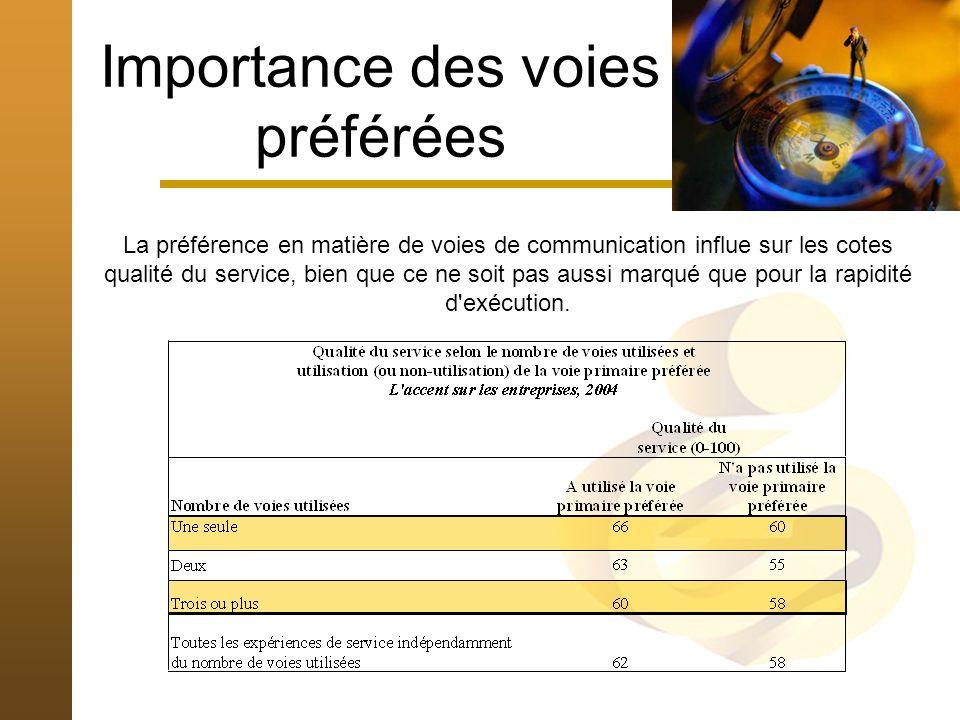 Importance des voies préférées La préférence en matière de voies de communication influe sur les cotes qualité du service, bien que ce ne soit pas aussi marqué que pour la rapidité d exécution.