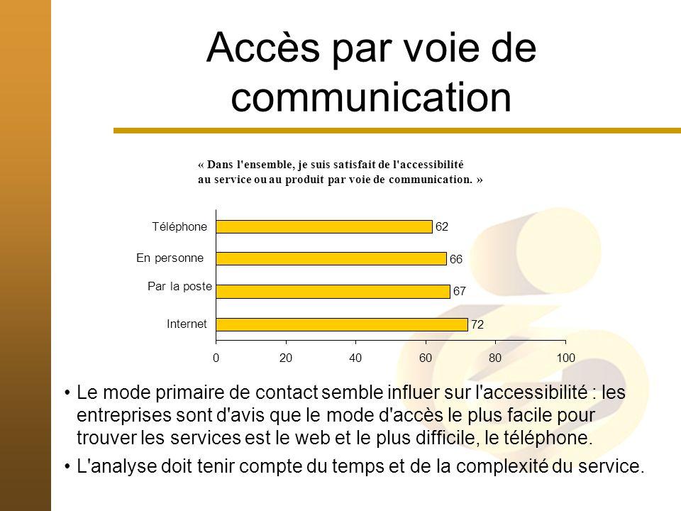 Accès par voie de communication « Dans l ensemble, je suis satisfait de l accessibilité au service ou au produit par voie de communication.