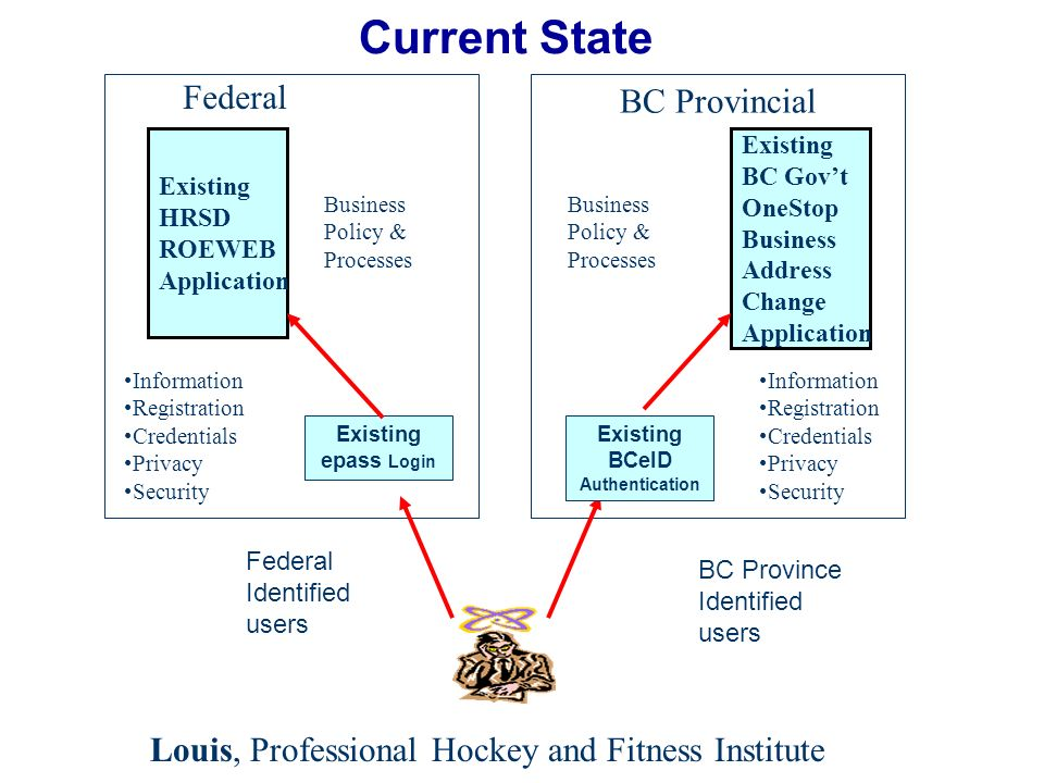 Current State Existing HRSD ROEWEB Application Existing BC Govt OneStop Business Address Change Application Existing epass Login Federal BC Provincial Information Registration Credentials Privacy Security Information Registration Credentials Privacy Security Business Policy & Processes BC Province Identified users Federal Identified users Existing BCeID Authentication Louis, Professional Hockey and Fitness Institute