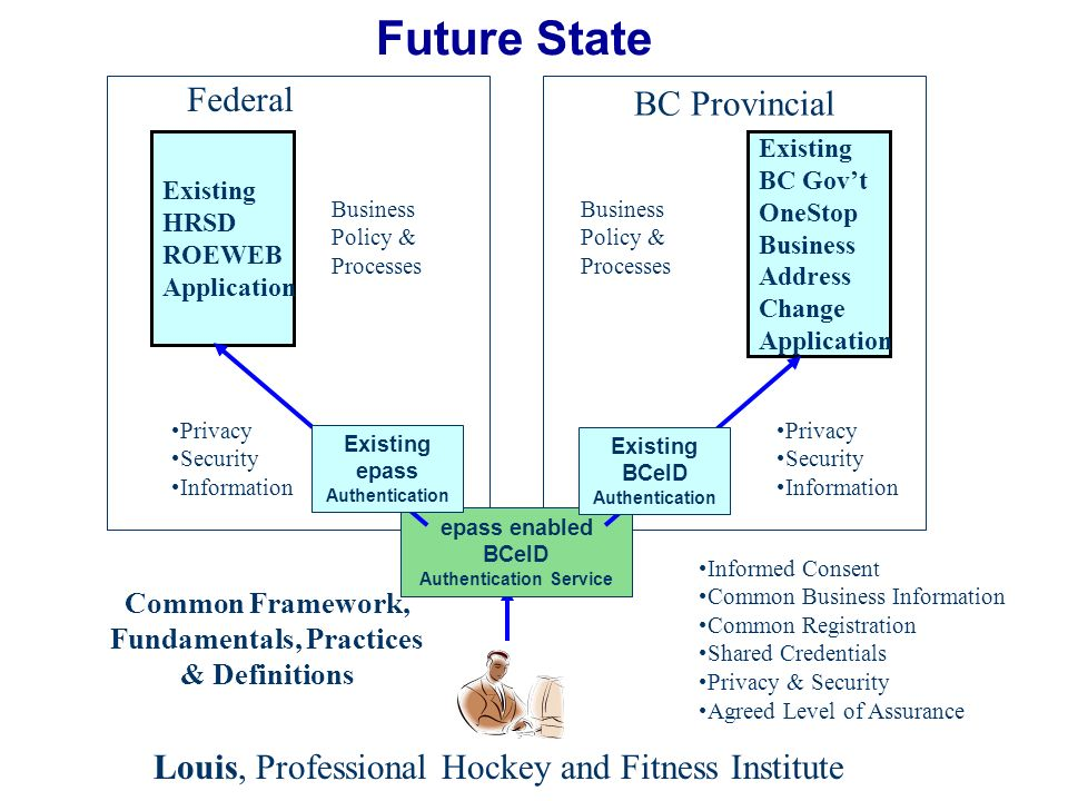 Future State Existing HRSD ROEWEB Application Federal BC Provincial Common Framework, Fundamentals, Practices & Definitions epass enabled BCeID Authentication Service Informed Consent Common Business Information Common Registration Shared Credentials Privacy & Security Agreed Level of Assurance Privacy Security Information Privacy Security Information Business Policy & Processes Existing BC Govt OneStop Business Address Change Application Existing BCeID Authentication Existing epass Authentication Louis, Professional Hockey and Fitness Institute