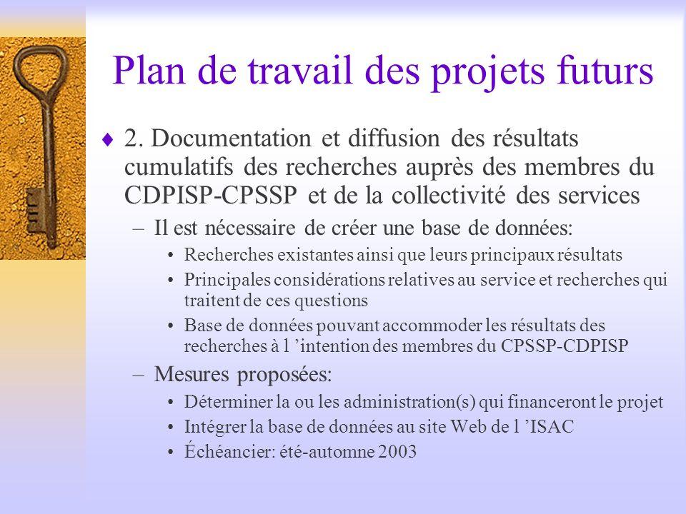 Plan de travail des projets futurs 2.