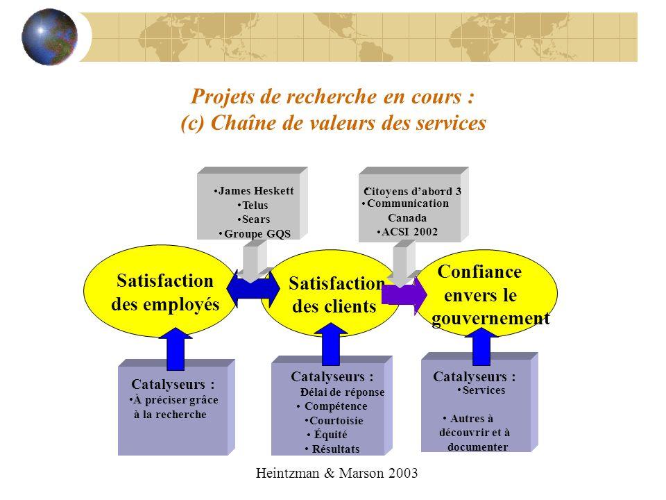 Projets de recherche en cours : (c) Chaîne de valeurs des services Catalyseurs : À préciser grâce à la recherche Catalyseurs : Délai de réponse Compét