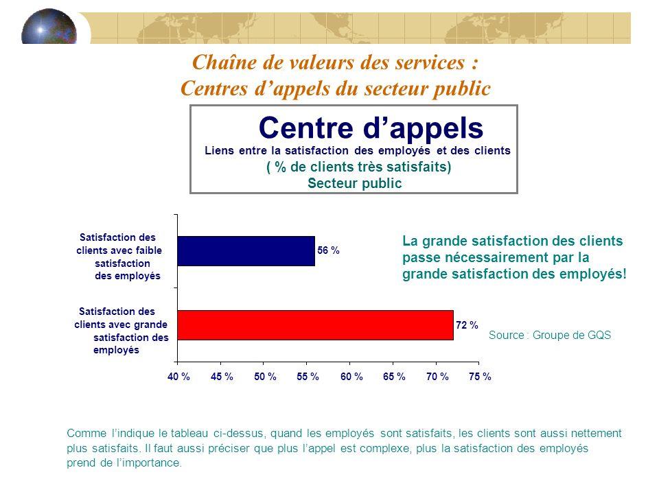 Chaîne de valeurs des services : Centres dappels du secteur public Centre dappels Liens entre la satisfaction des employés et des clients ( % de clien