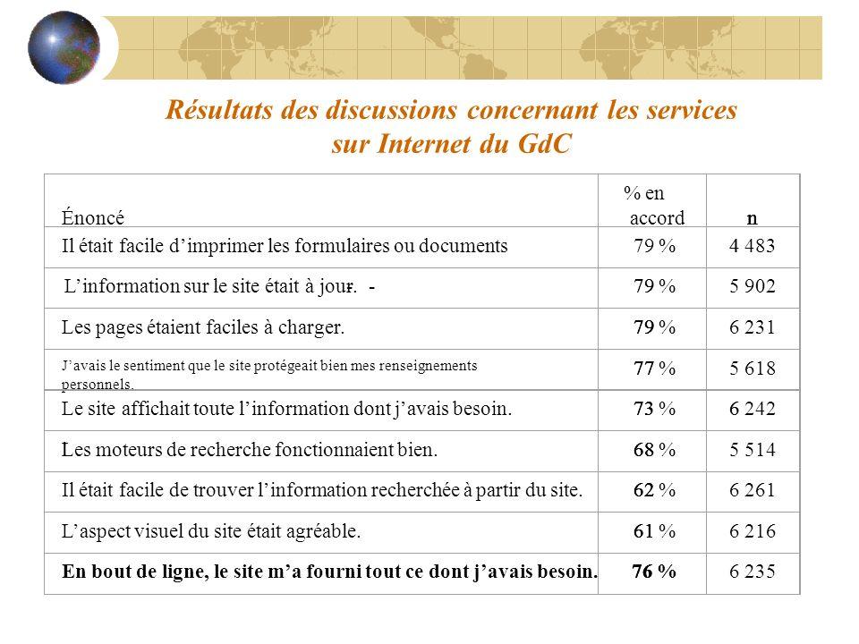 Résultats des discussions concernant les services sur Internet du GdC Énoncé % en accordn Il était facile dimprimer les formulaires ou documents79 %4