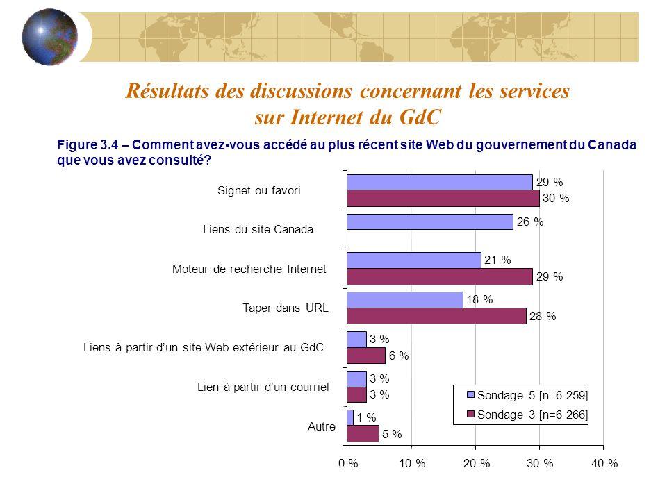 Résultats des discussions concernant les services sur Internet du GdC 5 % 3 % 6 % 28 % 29 % 30 % 1 % 3 % 18 % 21 % 26 % 29 % 0 %10 %20 %30 %40 % Autre Lien à partir dun courriel Liens à partir dun site Web extérieur au GdC Taper dans URL Moteur de recherche Internet Liens du site Canada Signet ou favori Sondage 5 [n=6 259] Sondage 3 [n=6 266] Figure 3.4 – Comment avez-vous accédé au plus récent site Web du gouvernement du Canada que vous avez consulté