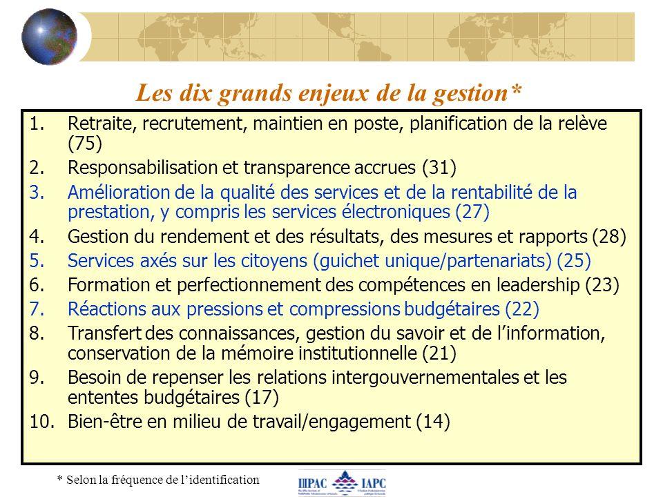 Les dix grands enjeux de la gestion* 1.Retraite, recrutement, maintien en poste, planification de la relève (75) 2.Responsabilisation et transparence accrues (31) 3.Amélioration de la qualité des services et de la rentabilité de la prestation, y compris les services électroniques (27) 4.Gestion du rendement et des résultats, des mesures et rapports (28) 5.Services axés sur les citoyens (guichet unique/partenariats) (25) 6.Formation et perfectionnement des compétences en leadership (23) 7.Réactions aux pressions et compressions budgétaires (22) 8.Transfert des connaissances, gestion du savoir et de linformation, conservation de la mémoire institutionnelle (21) 9.Besoin de repenser les relations intergouvernementales et les ententes budgétaires (17) 10.Bien-être en milieu de travail/engagement (14) * Selon la fréquence de lidentification