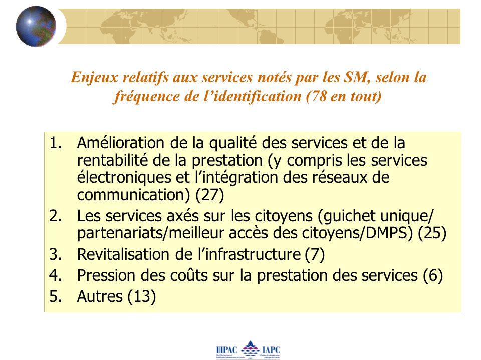 Enjeux relatifs aux services notés par les SM, selon la fréquence de lidentification (78 en tout) 1.Amélioration de la qualité des services et de la r