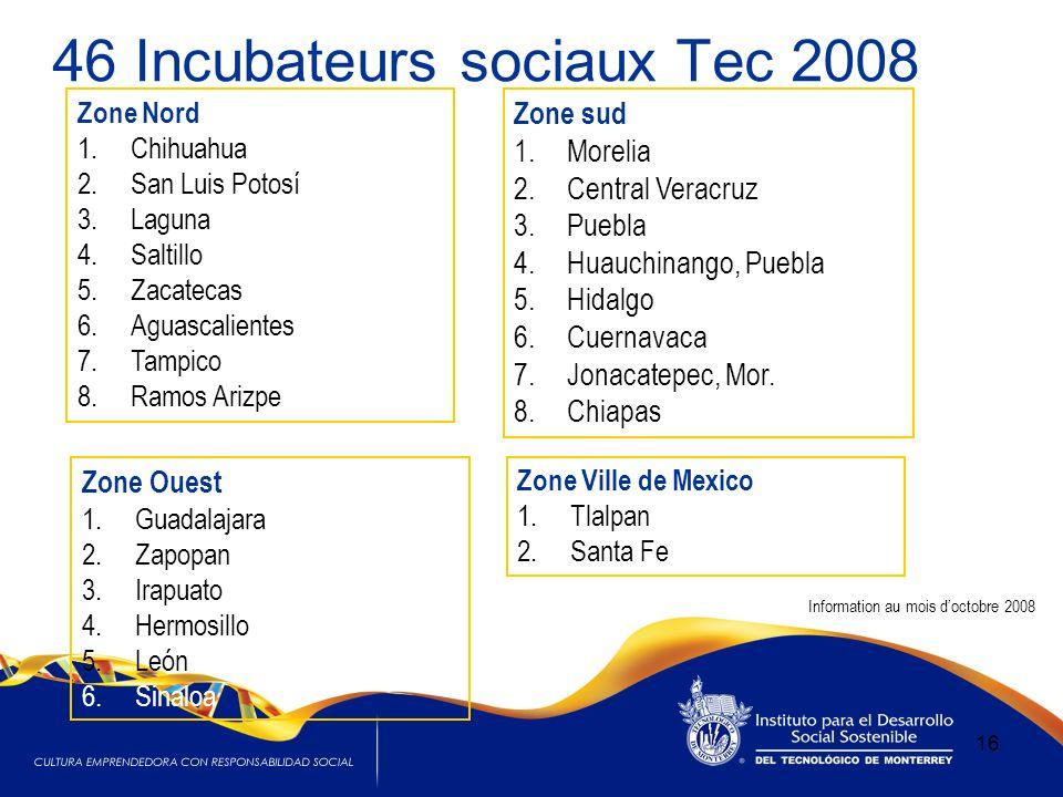 46 Incubateurs sociaux Tec 2008 16 Zone sud 1.Morelia 2.Central Veracruz 3.Puebla 4.Huauchinango, Puebla 5.Hidalgo 6.Cuernavaca 7.Jonacatepec, Mor.