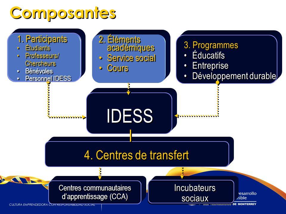 8 8 IDESS Incubateurs sociaux 3. Programmes Éducatifs Entreprise Développement durable 3. Programmes Éducatifs Entreprise Développement durable 4. Cen