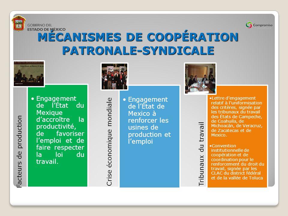 MÉCANISMES DE COOPÉRATION PATRONALE-SYNDICALE Facteurs de production Engagement de lÉtat du Mexique daccroître la productivité, de favoriser lemploi et de faire respecter la loi du travail.