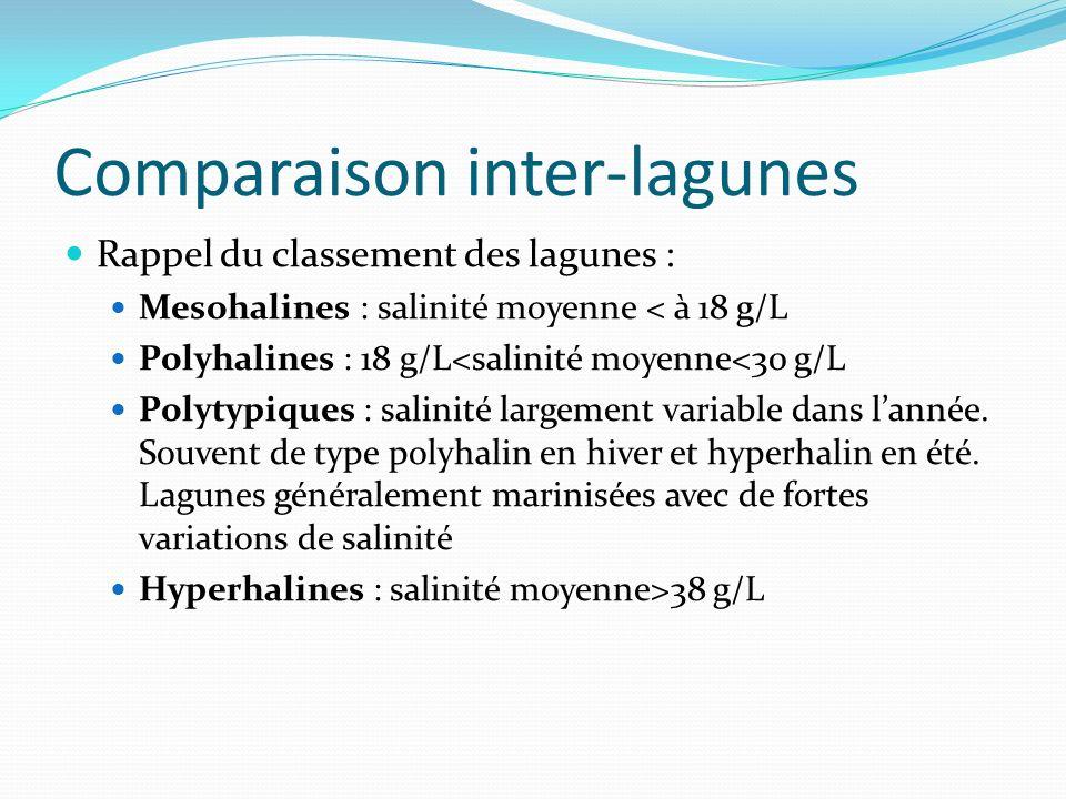 Comparaison inter-lagunes Rappel du classement des lagunes : Mesohalines : salinité moyenne < à 18 g/L Polyhalines : 18 g/L<salinité moyenne<30 g/L Polytypiques : salinité largement variable dans lannée.