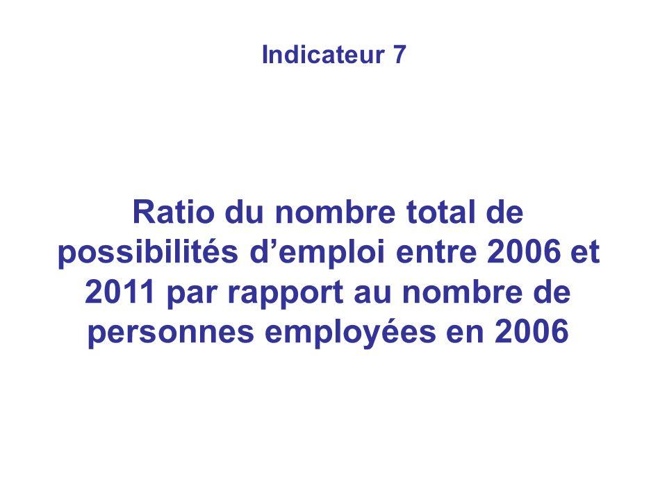 Indicateur 7 Ratio du nombre total de possibilités demploi entre 2006 et 2011 par rapport au nombre de personnes employées en 2006