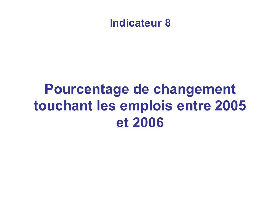 Indicateur 8 Pourcentage de changement touchant les emplois entre 2005 et 2006