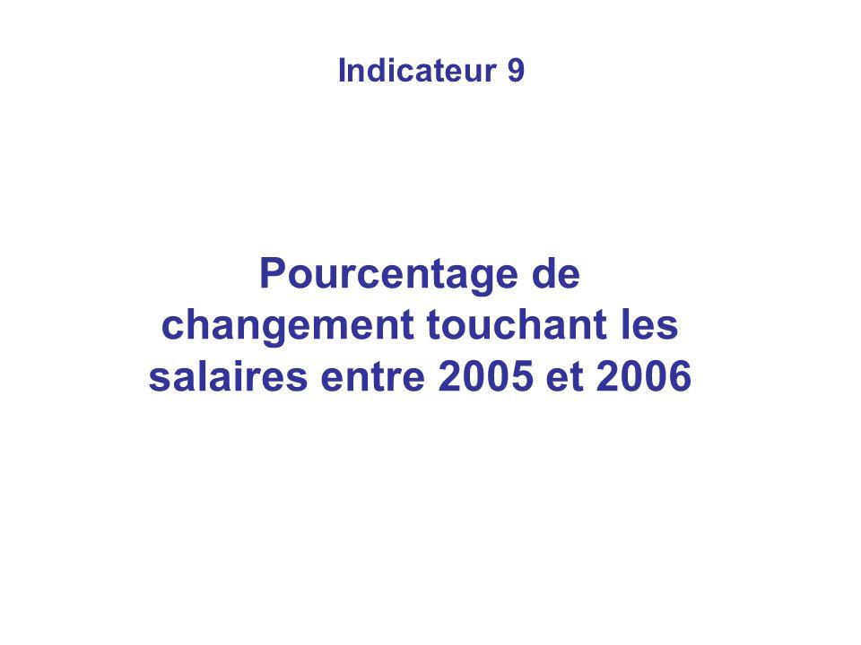 Indicateur 9 Pourcentage de changement touchant les salaires entre 2005 et 2006