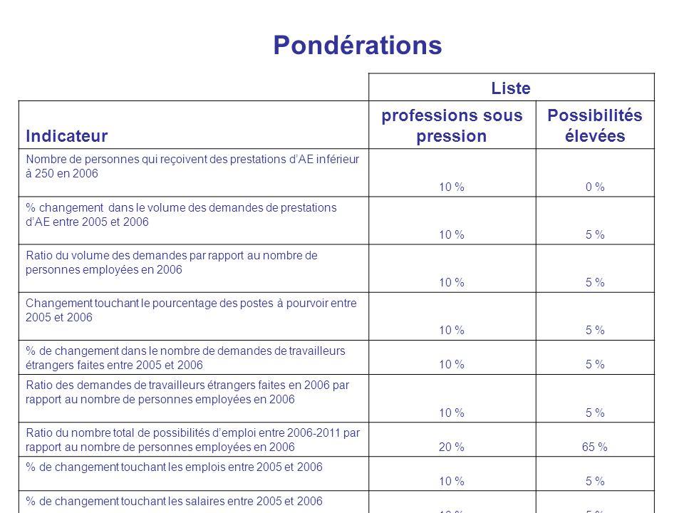 Pondérations Liste Indicateur professions sous pression Possibilités élevées Nombre de personnes qui reçoivent des prestations dAE inférieur à 250 en 2006 10 %0 % % changement dans le volume des demandes de prestations dAE entre 2005 et 2006 10 %5 % Ratio du volume des demandes par rapport au nombre de personnes employées en 2006 10 %5 % Changement touchant le pourcentage des postes à pourvoir entre 2005 et 2006 10 %5 % % de changement dans le nombre de demandes de travailleurs étrangers faites entre 2005 et 200610 %5 % Ratio des demandes de travailleurs étrangers faites en 2006 par rapport au nombre de personnes employées en 2006 10 %5 % Ratio du nombre total de possibilités demploi entre 2006-2011 par rapport au nombre de personnes employées en 200620 %65 % % de changement touchant les emplois entre 2005 et 2006 10 %5 % % de changement touchant les salaires entre 2005 et 2006 10 %5 %