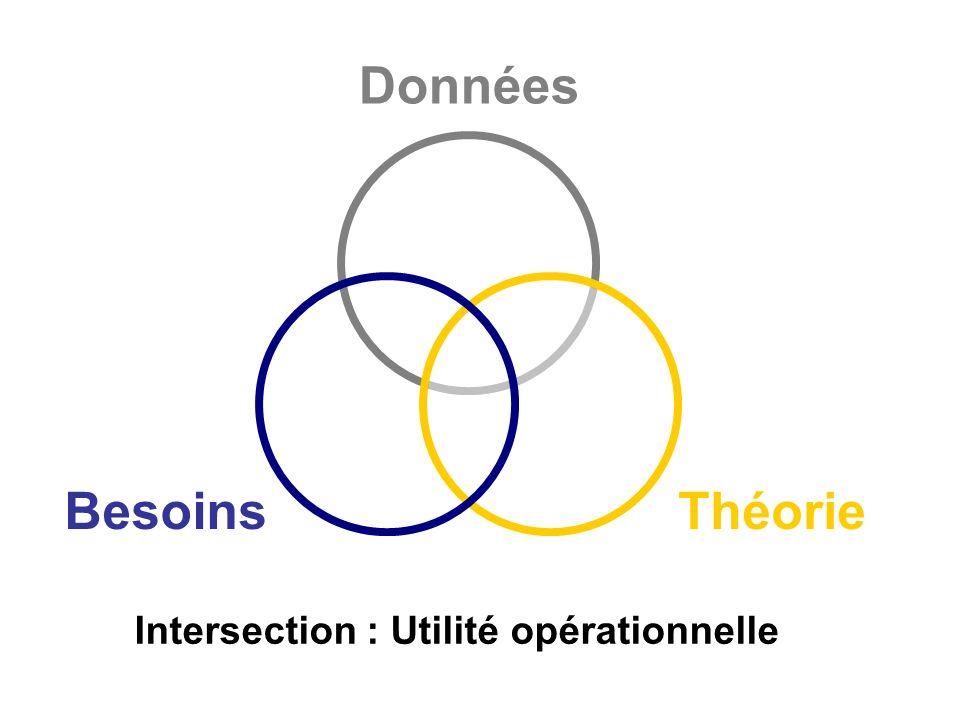 Intersection : Utilité opérationnelle