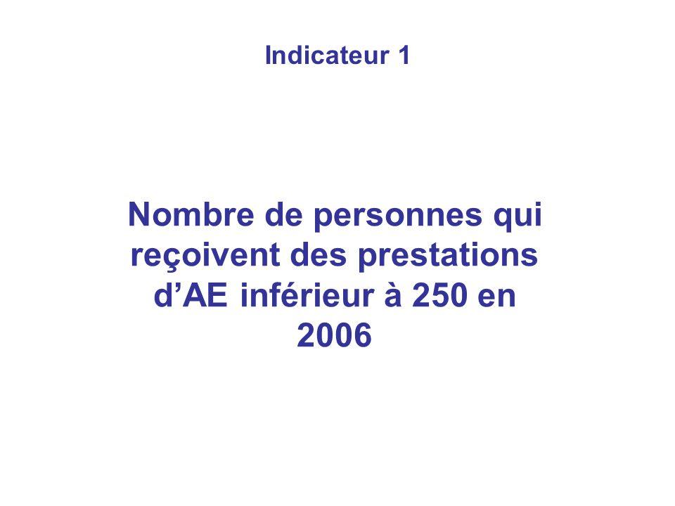 Indicateur 1 Nombre de personnes qui reçoivent des prestations dAE inférieur à 250 en 2006