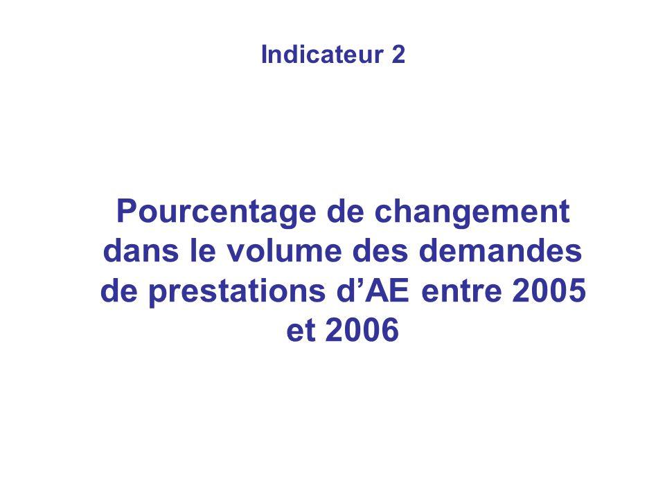 Indicateur 2 Pourcentage de changement dans le volume des demandes de prestations dAE entre 2005 et 2006
