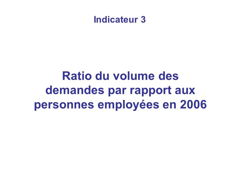 Indicateur 3 Ratio du volume des demandes par rapport aux personnes employées en 2006