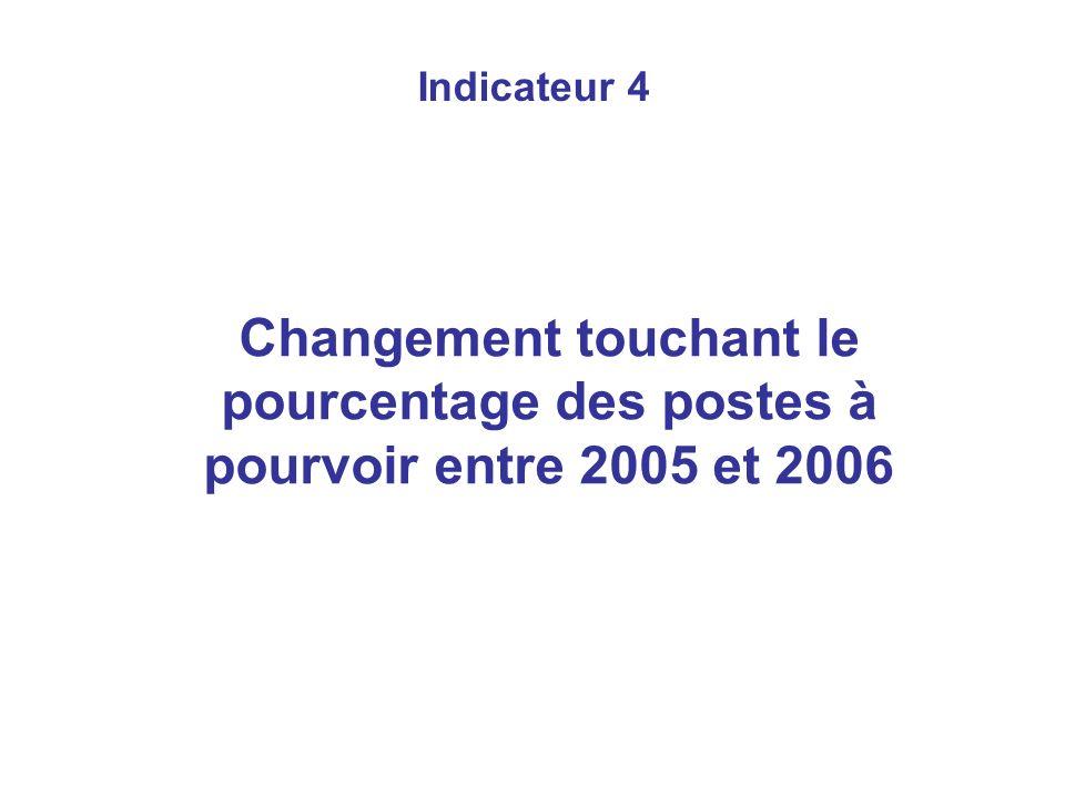 Indicateur 4 Changement touchant le pourcentage des postes à pourvoir entre 2005 et 2006