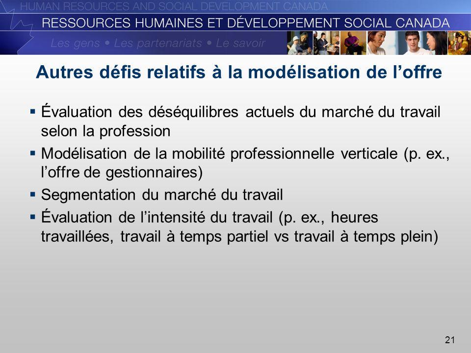 21 Autres défis relatifs à la modélisation de loffre Évaluation des déséquilibres actuels du marché du travail selon la profession Modélisation de la mobilité professionnelle verticale (p.