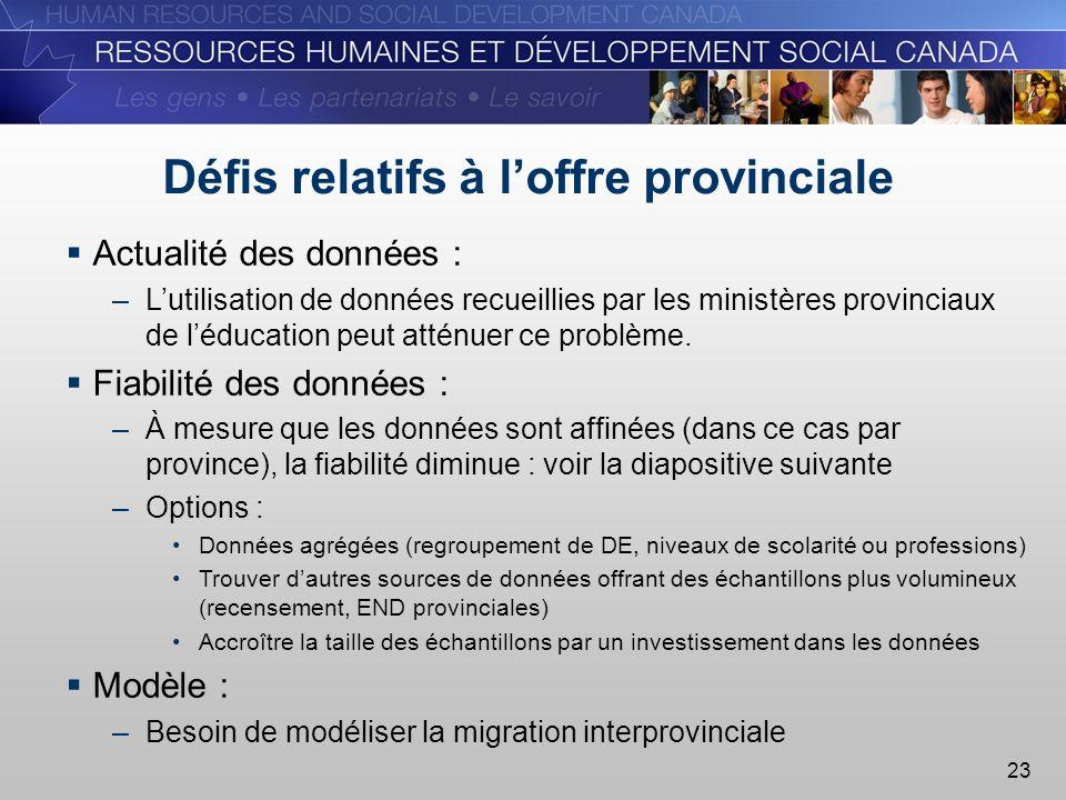 23 Défis relatifs à loffre provinciale Actualité des données : –Lutilisation de données recueillies par les ministères provinciaux de léducation peut atténuer ce problème.
