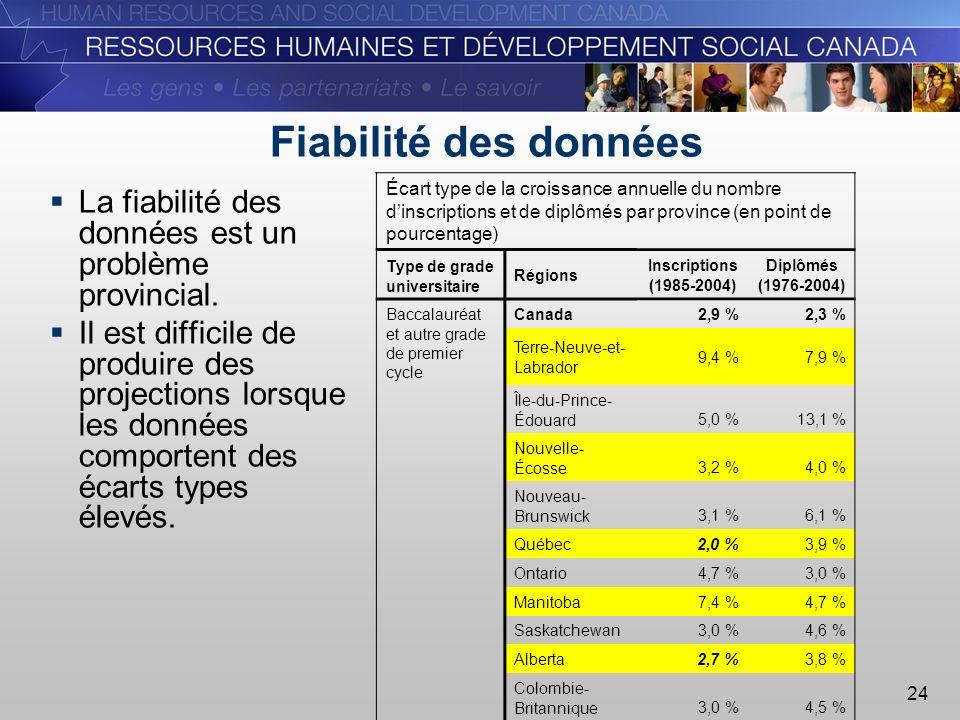 24 Fiabilité des données La fiabilité des données est un problème provincial.