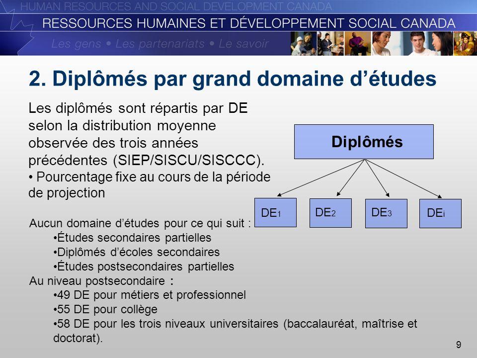 20 Défis relatifs à la modélisation de loffre Modèle des sortants scolaires Problème de dynamique dans la répartition des diplômés par domaine détudes dans le temps.