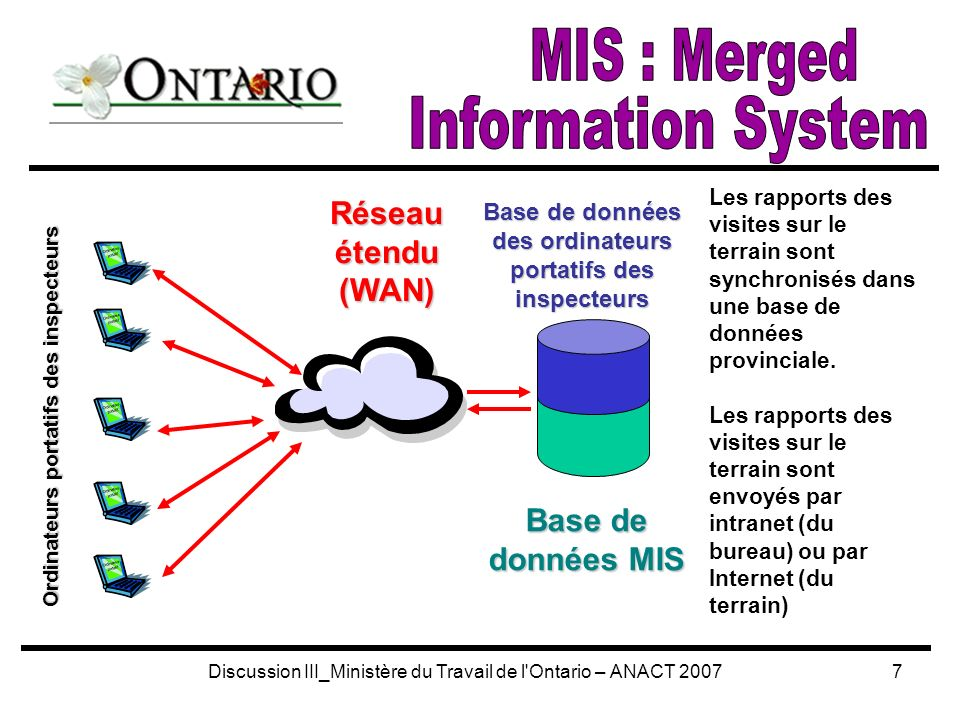 Discussion III_Ministère du Travail de l Ontario – ANACT 20077 Les rapports des visites sur le terrain sont synchronisés dans une base de données provinciale.