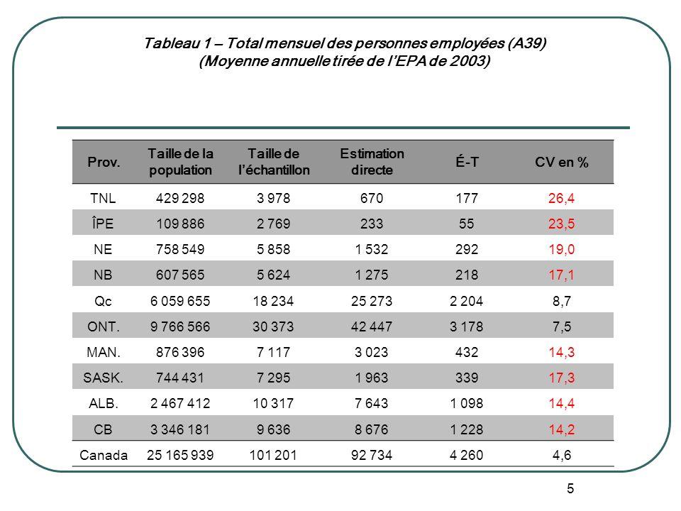 5 Tableau 1 – Total mensuel des personnes employées (A39) (Moyenne annuelle tirée de lEPA de 2003) Prov.