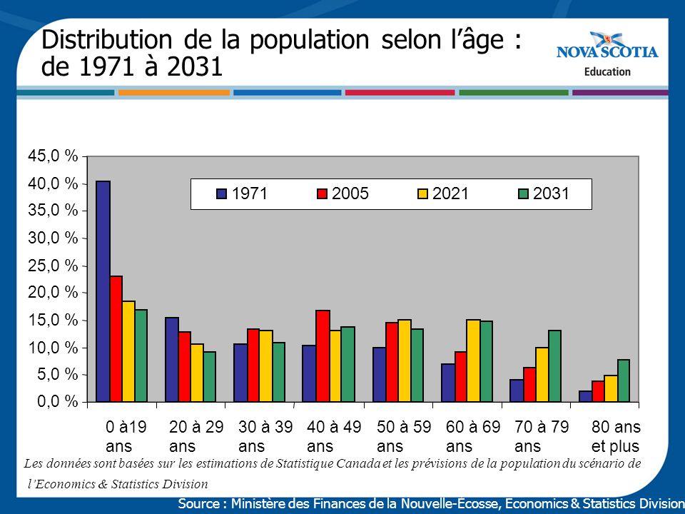 Source de données : Statistique Canada, Statistiques démographiques annuelles Migration interprovinciale Nouvelle-Écosse, de février 2001 à juin 2005 Du 1 er juillet au 30 juin – période de collecte de données 16 331 16 68615 08715 040 16 486 17 22916 17615 85918 081 20 416 -898-772 -3 041 -3 930 510 -5 000 0 5 000 10 000 15 000 20 000 25 000 2001-20022002-20032003-20042004-20052005-2006 Entrants interprovinciauxSortants interprovinciauxMigrants interprovinciaux nets