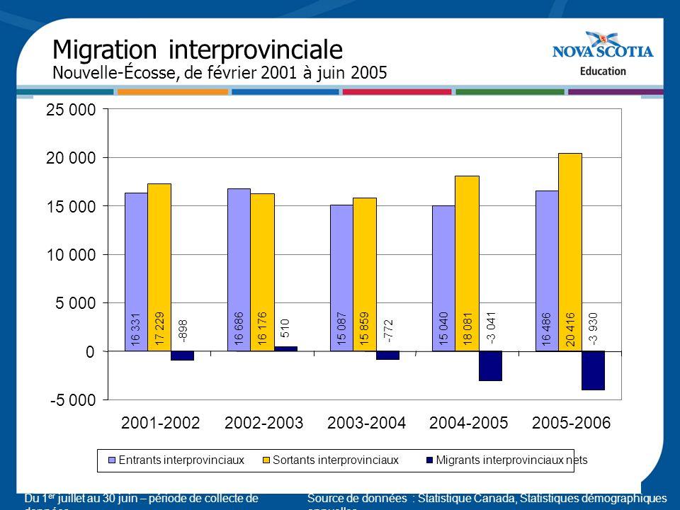 Source de données : Statistique Canada, Statistiques démographiques annuelles Migration interprovinciale Nouvelle-Écosse, de février 2001 à juin 2005