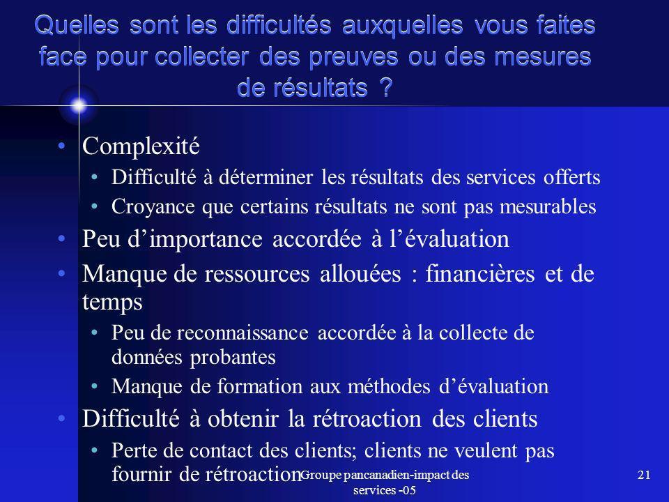 Groupe pancanadien-impact des services -05 21 Quelles sont les difficultés auxquelles vous faites face pour collecter des preuves ou des mesures de résultats .