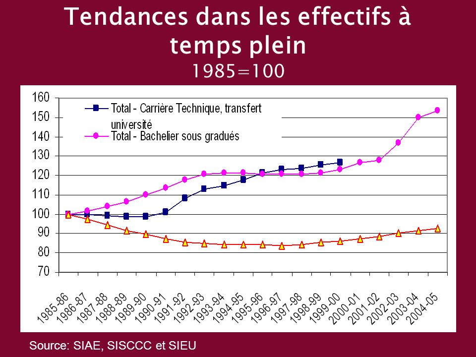 Tendances dans les effectifs à temps plein 1985=100 Source: SIAE, SISCCC et SIEU