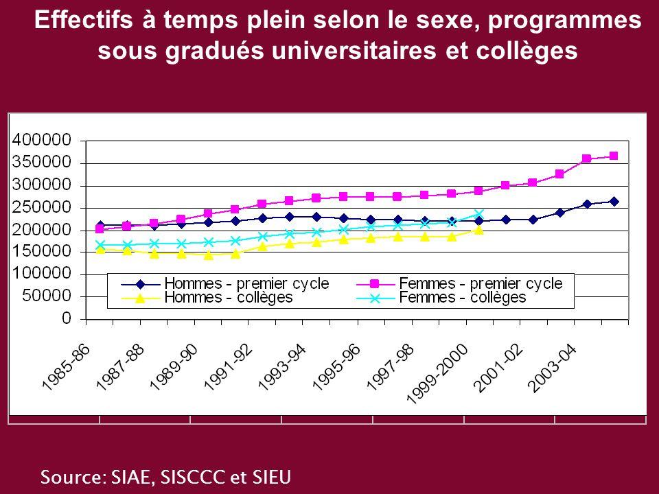Effectifs à temps plein selon le sexe, programmes sous gradués universitaires et collèges Source: SIAE, SISCCC et SIEU