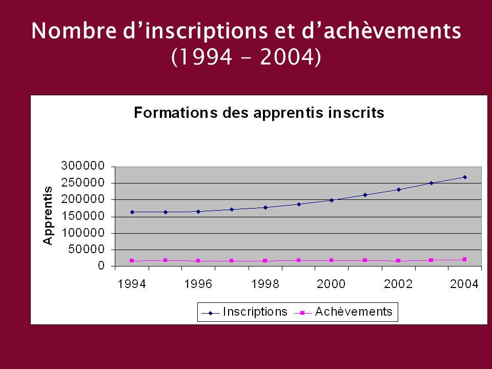 Nombre dinscriptions et dachèvements (1994 - 2004)