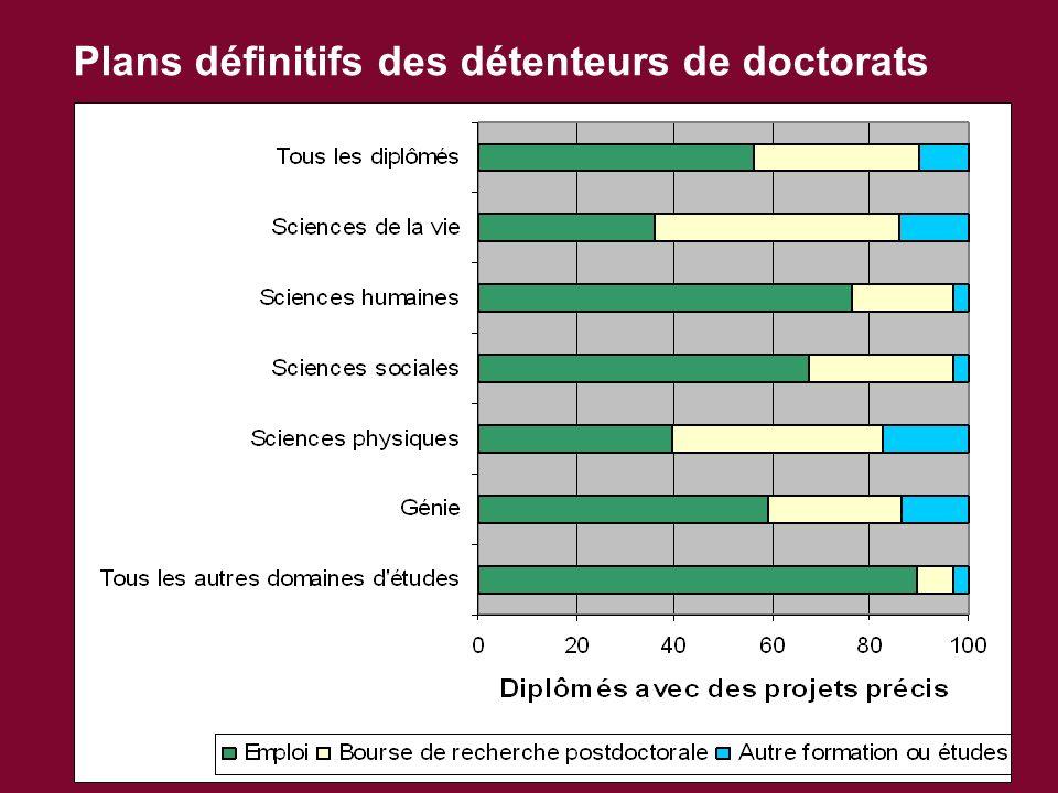 Plans définitifs des détenteurs de doctorats