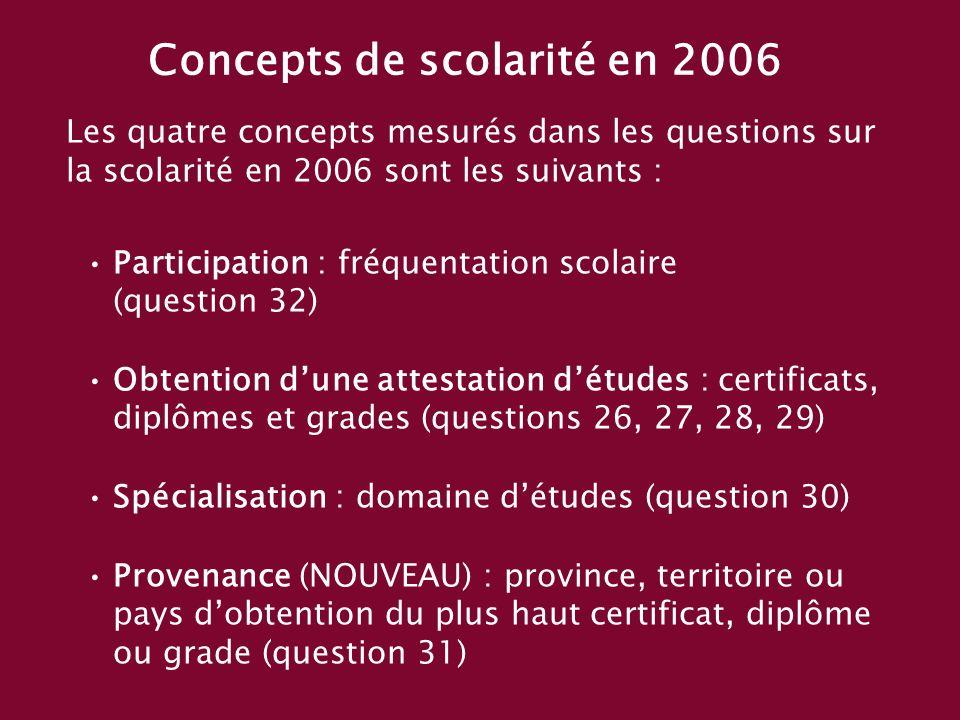 Concepts de scolarité en 2006 Les quatre concepts mesurés dans les questions sur la scolarité en 2006 sont les suivants : Participation : fréquentation scolaire (question 32) Obtention dune attestation détudes : certificats, diplômes et grades (questions 26, 27, 28, 29) Spécialisation : domaine détudes (question 30) Provenance (NOUVEAU) : province, territoire ou pays dobtention du plus haut certificat, diplôme ou grade (question 31)