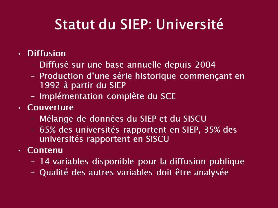 Statut du SIEP: Université Diffusion –Diffusé sur une base annuelle depuis 2004 –Production dune série historique commençant en 1992 à partir du SIEP –Implémentation complète du SCE Couverture –Mélange de données du SIEP et du SISCU –65% des universités rapportent en SIEP, 35% des universités rapportent en SISCU Contenu –14 variables disponible pour la diffusion publique –Qualité des autres variables doit être analysée