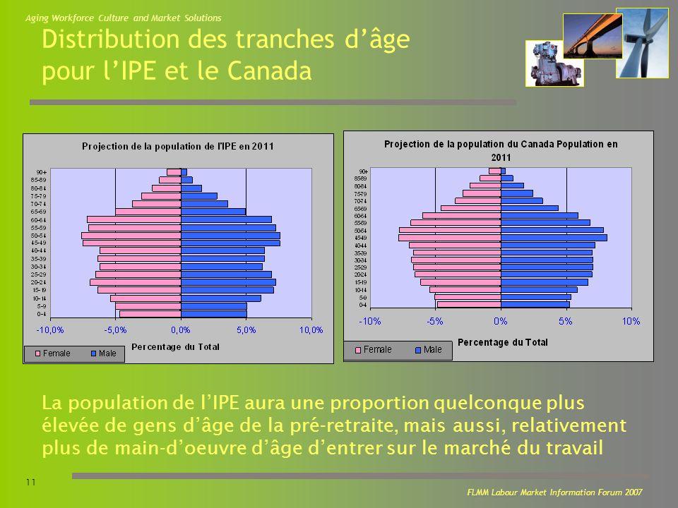 Aging Workforce Culture and Market Solutions 11 FLMM Labour Market Information Forum 2007 Distribution des tranches dâge pour lIPE et le Canada La population de lIPE aura une proportion quelconque plus élevée de gens dâge de la pré-retraite, mais aussi, relativement plus de main-doeuvre dâge dentrer sur le marché du travail