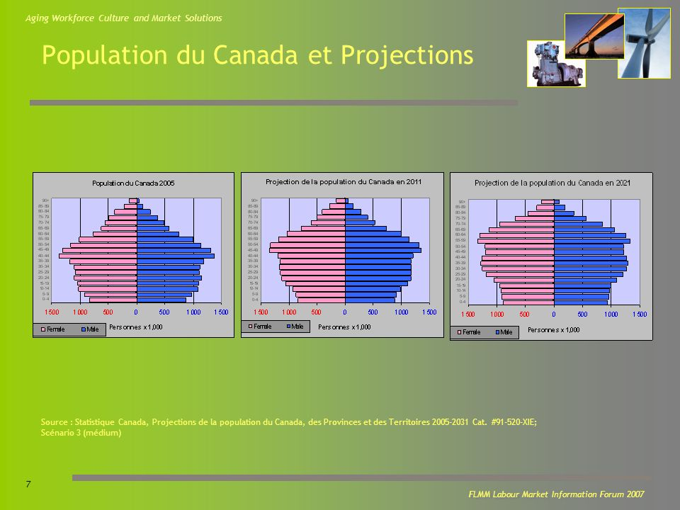 Aging Workforce Culture and Market Solutions 7 FLMM Labour Market Information Forum 2007 Population du Canada et Projections Source : Statistique Canada, Projections de la population du Canada, des Provinces et des Territoires 2005-2031 Cat.