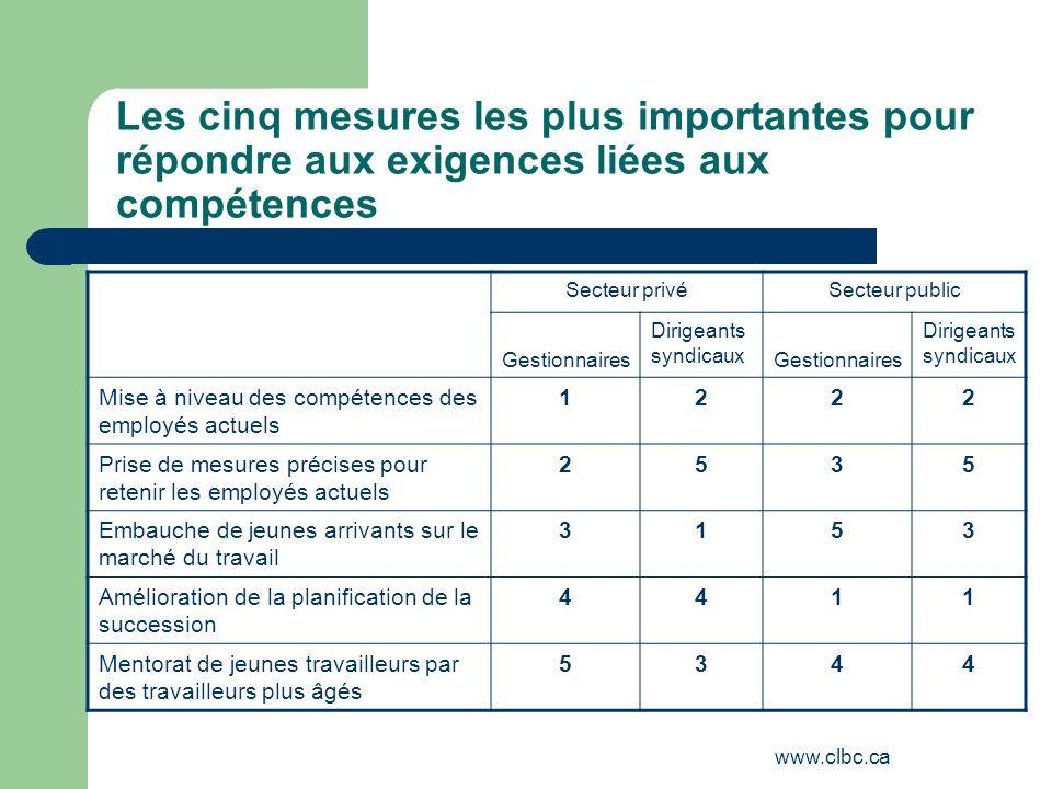 www.clbc.ca Les cinq mesures les plus importantes pour répondre aux exigences liées aux compétences Secteur privéSecteur public Gestionnaires Dirigean
