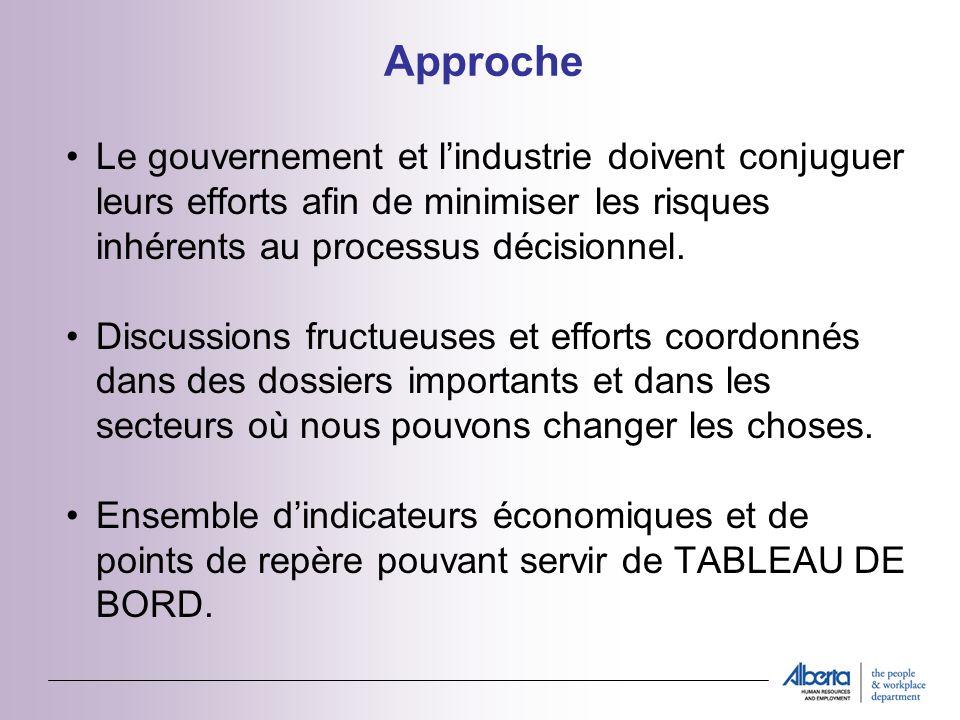 Initiatives de RHE Initiatives prévues pour 2005-2006 : 1.Mettre à jour des produits dinformation 2.Assurer la liaison avec lindustrie 3.Soutenir lindustrie grâce à des politiques appropriées 4.Accroître le nombre de nos CIMT