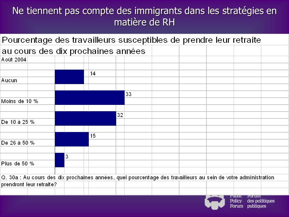 Ne tiennent pas compte des immigrants dans les stratégies en matière de RH