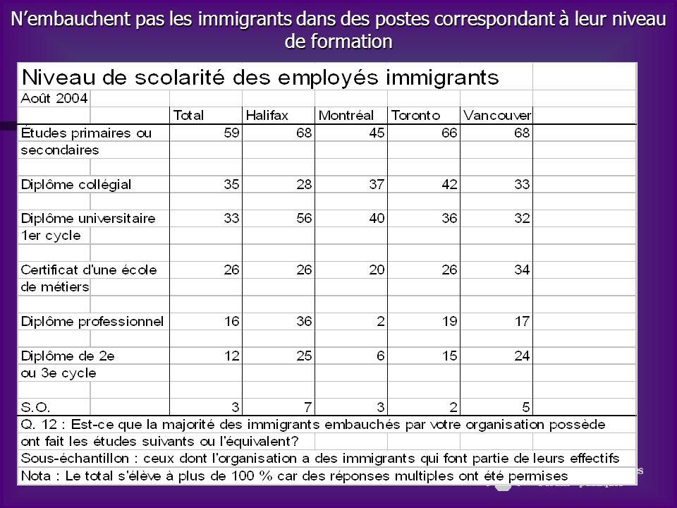 Nembauchent pas les immigrants dans les postes correspondant à leur niveau de formation