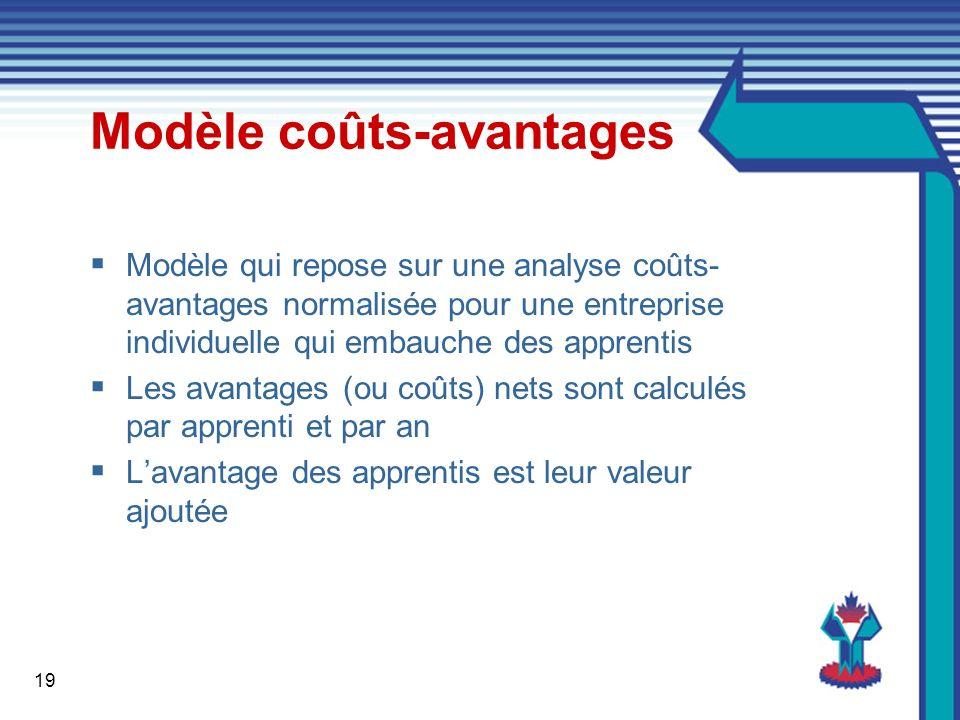 19 Modèle coûts-avantages Modèle qui repose sur une analyse coûts- avantages normalisée pour une entreprise individuelle qui embauche des apprentis Les avantages (ou coûts) nets sont calculés par apprenti et par an Lavantage des apprentis est leur valeur ajoutée