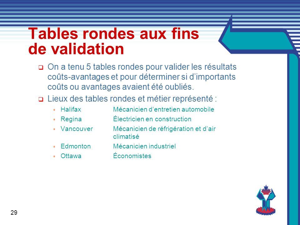 29 Tables rondes aux fins de validation On a tenu 5 tables rondes pour valider les résultats coûts-avantages et pour déterminer si dimportants coûts ou avantages avaient été oubliés.