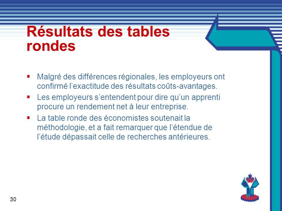 30 Résultats des tables rondes Malgré des différences régionales, les employeurs ont confirmé lexactitude des résultats coûts-avantages.