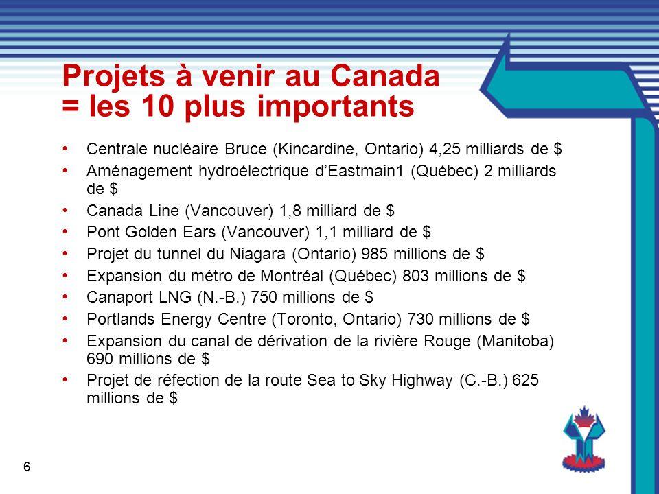 6 Projets à venir au Canada = les 10 plus importants Centrale nucléaire Bruce (Kincardine, Ontario) 4,25 milliards de $ Aménagement hydroélectrique dEastmain1 (Québec) 2 milliards de $ Canada Line (Vancouver) 1,8 milliard de $ Pont Golden Ears (Vancouver) 1,1 milliard de $ Projet du tunnel du Niagara (Ontario) 985 millions de $ Expansion du métro de Montréal (Québec) 803 millions de $ Canaport LNG (N.-B.) 750 millions de $ Portlands Energy Centre (Toronto, Ontario) 730 millions de $ Expansion du canal de dérivation de la rivière Rouge (Manitoba) 690 millions de $ Projet de réfection de la route Sea to Sky Highway (C.-B.) 625 millions de $